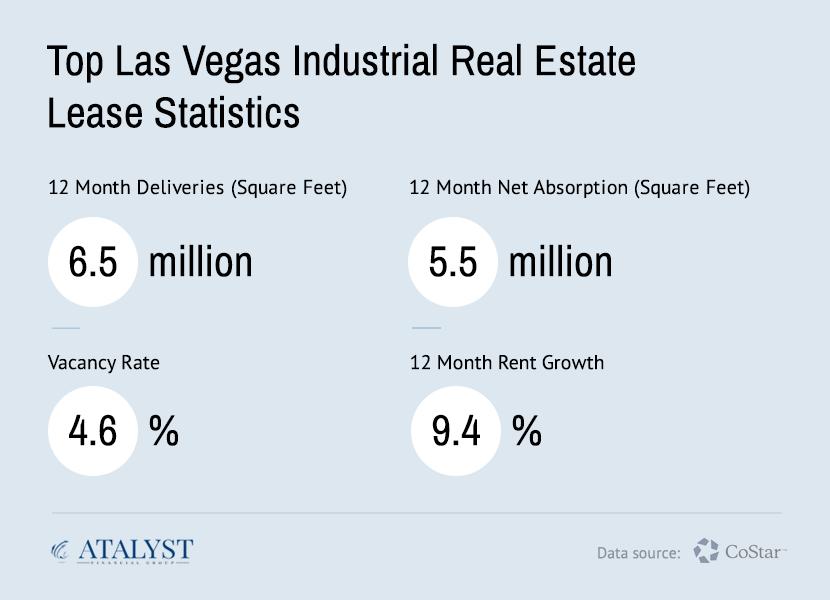 Las Vegas Industrial Real Estate Snapshot 2019 - Atalyst Financial Group