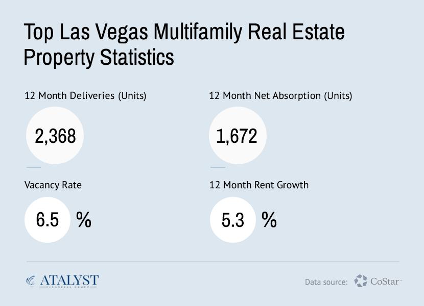 Las Vegas Multifamily Real Estate Report 2019