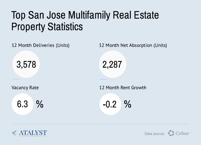 San Jose Multifamily Real Estate Statistics - Atalyst Financial Group
