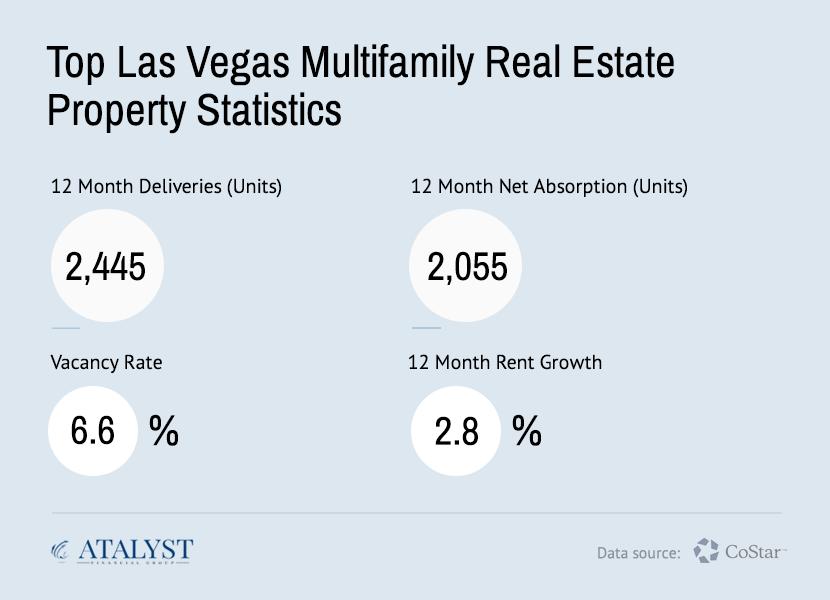 Atalyst Financial Group - Las Vegas Multifamily Real Estate Statistics Q2 2020