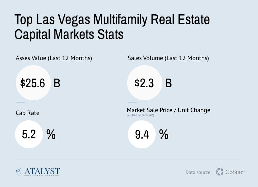Atalyst Financial Group - Last Vegas Multifamily Capital Markets Stats Q2 2020
