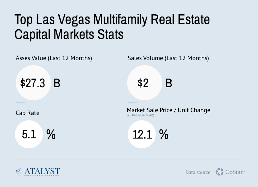 Las Vegas Multifamily Real Estate Capital Markets Statistics - Atalyst Financial Group