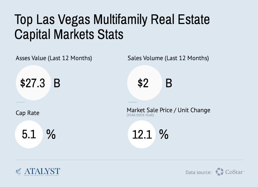 Las Vegas Multifamily Real Estate Capital Markets Statistics - Atalyst Financial Group