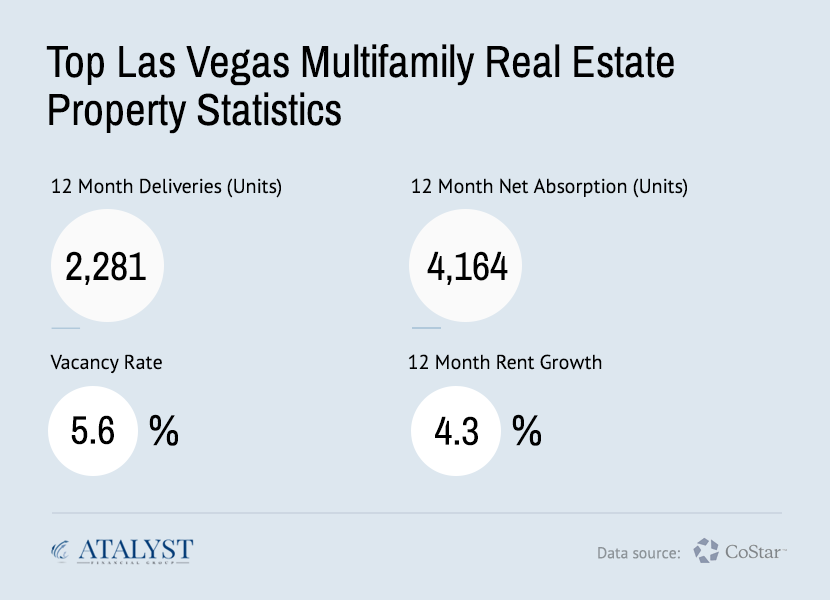 Las Vegas Multifamily Real Estate Statistics - Atalyst Financial Group